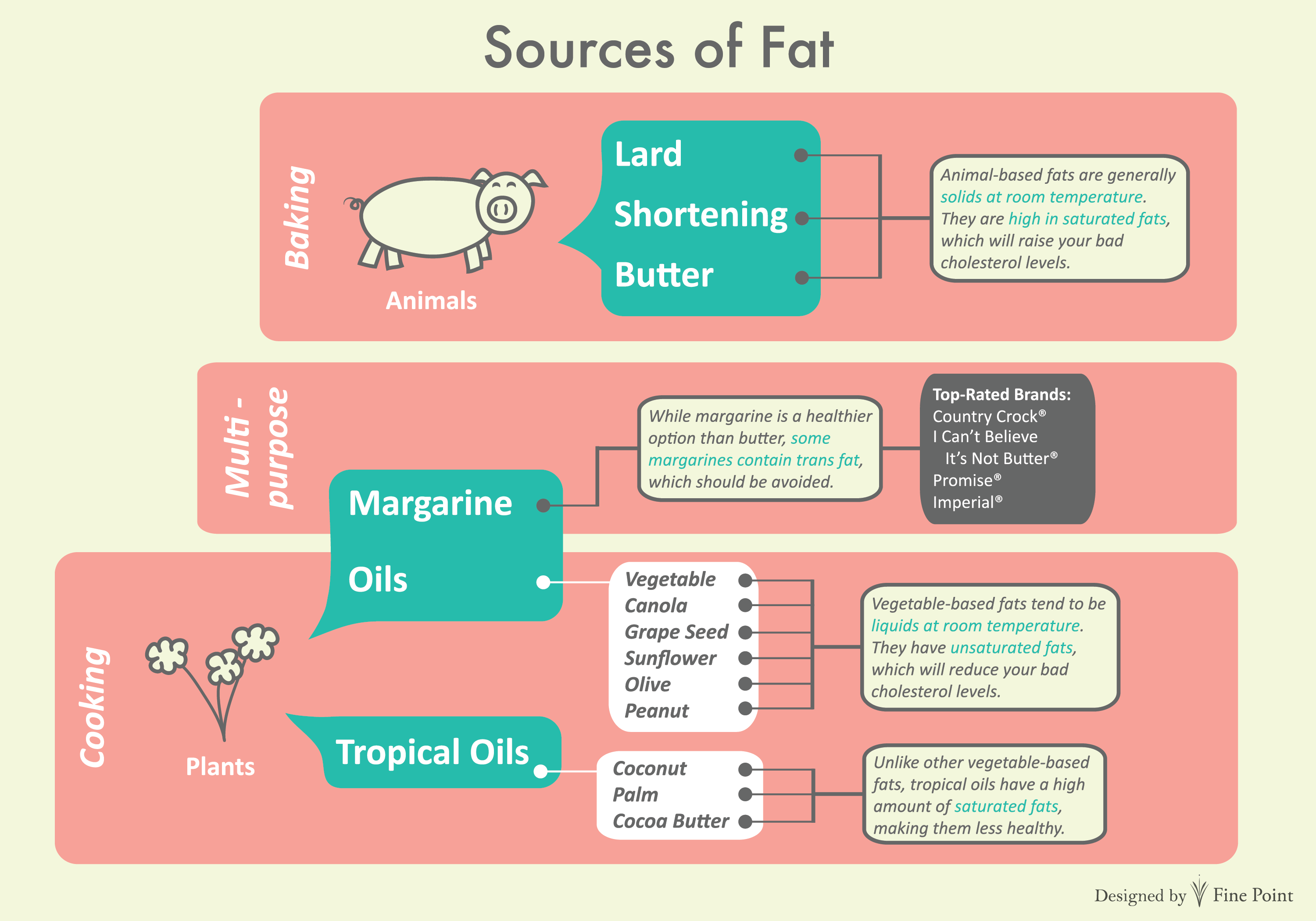 Saturated And Unsaturated Fat